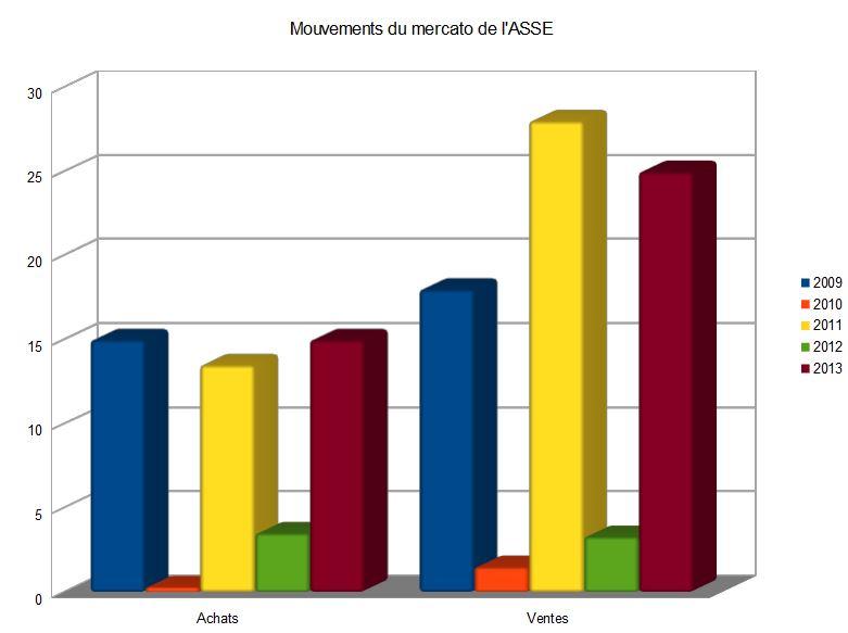 Bilan mercato financier ASSE